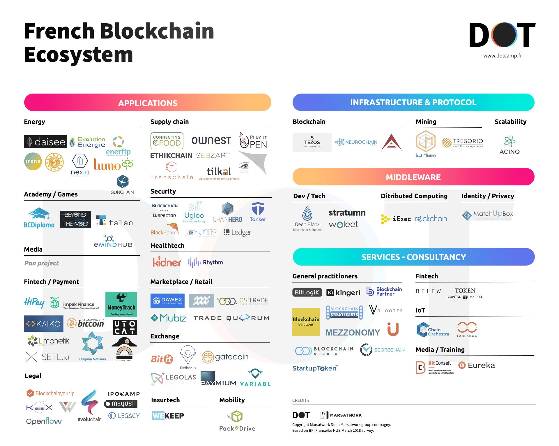 Ecosystème blockchain français