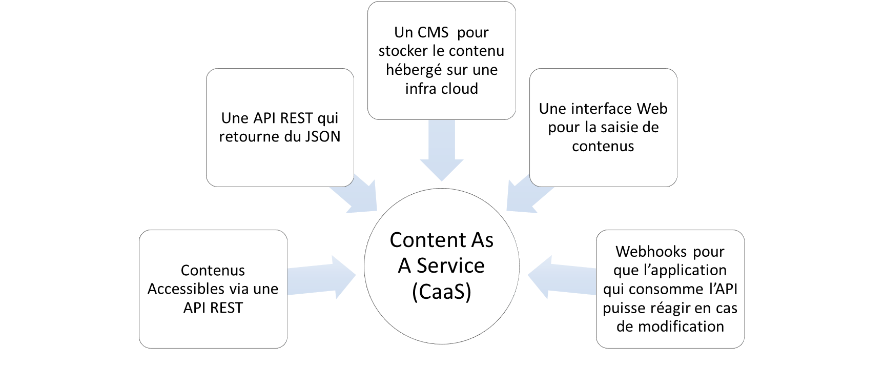 architecture caas